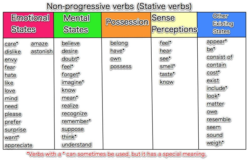 state-verbs